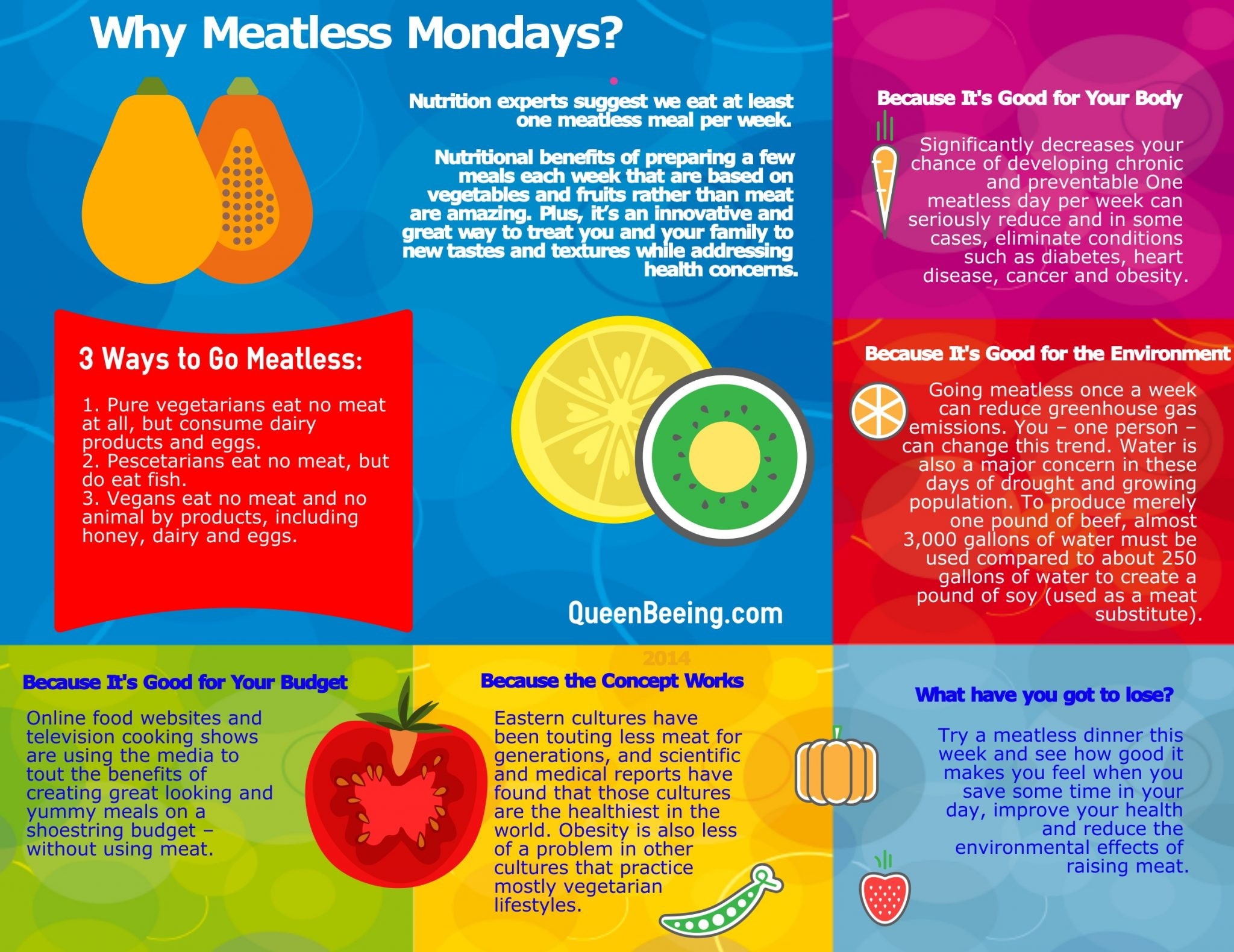 The Complete Guide to Meatless Mondays for Better Health